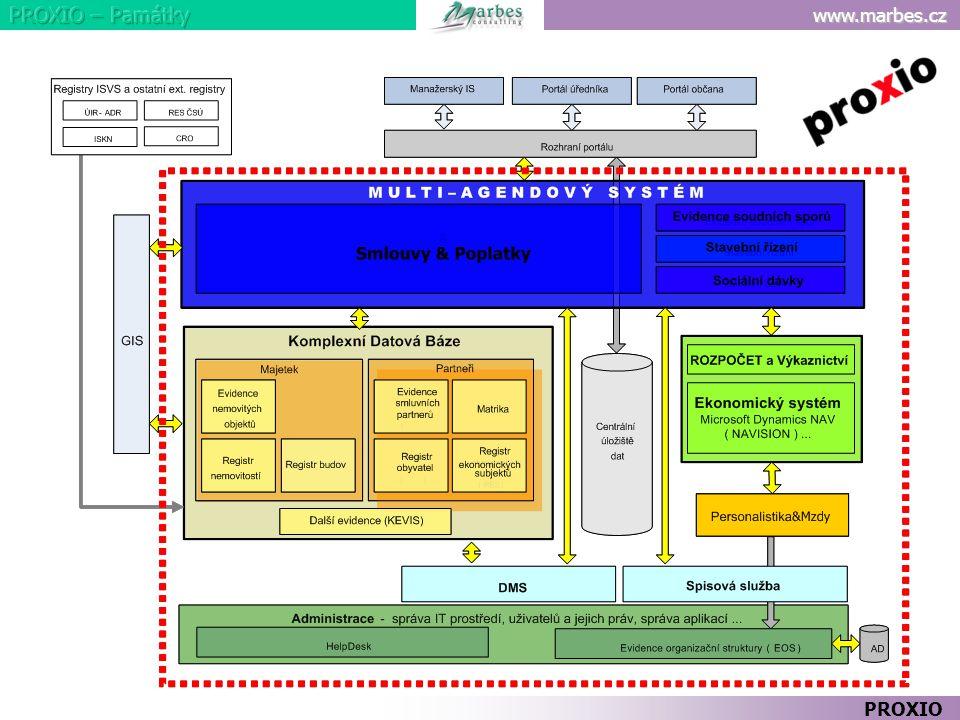 PROXIO Červený rámeček naznačuje obsah řešení PROXIO: