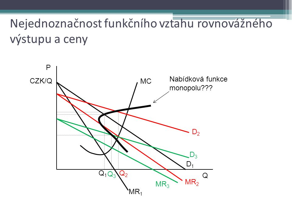 Nejednoznačnost funkčního vztahu rovnovážného výstupu a ceny