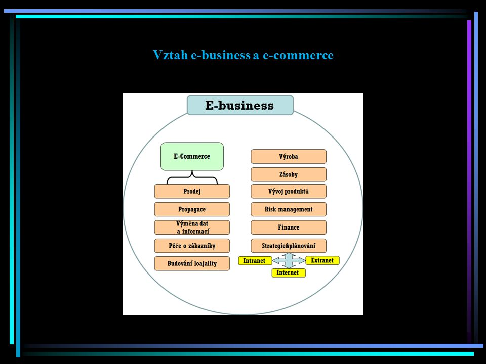 Vztah e-business a e-commerce