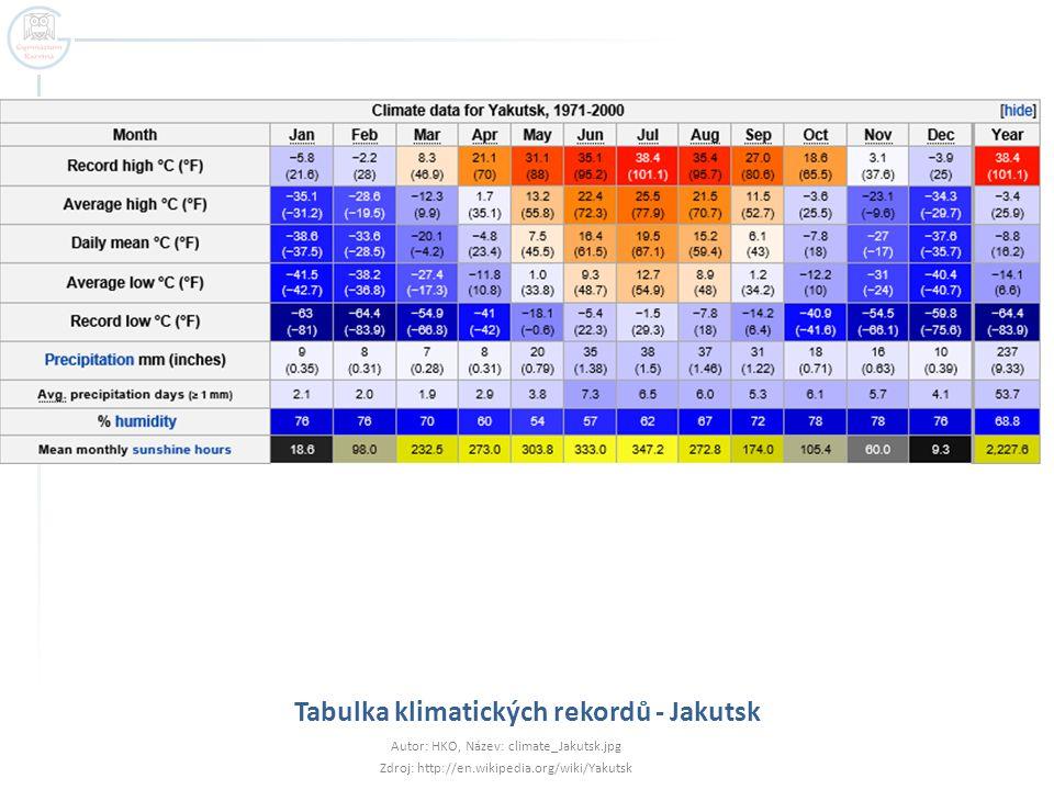 Tabulka klimatických rekordů - Jakutsk
