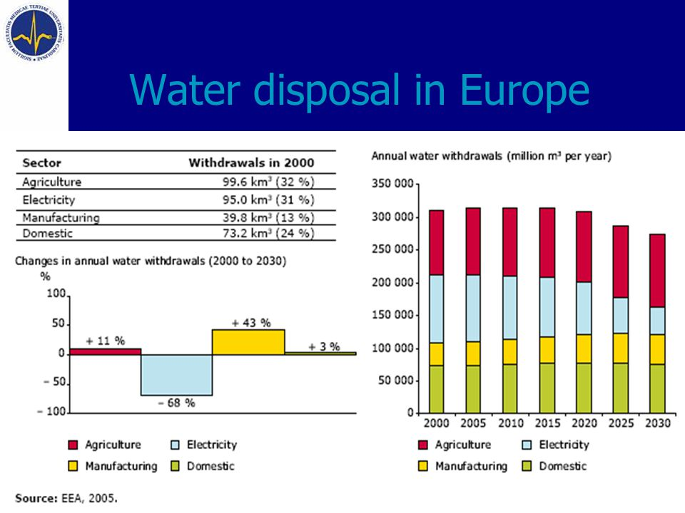 Water disposal in Europe