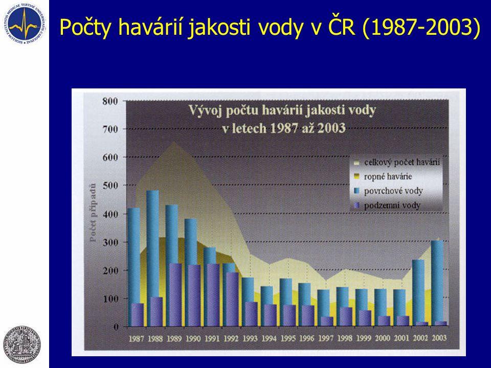 Počty havárií jakosti vody v ČR (1987-2003)