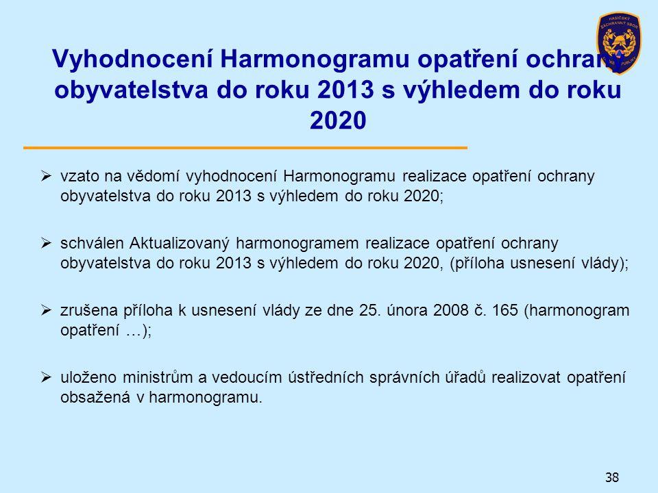 Vyhodnocení Harmonogramu opatření ochrany obyvatelstva do roku 2013 s výhledem do roku 2020
