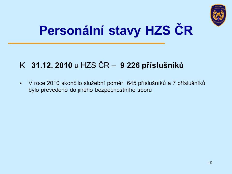 Personální stavy HZS ČR
