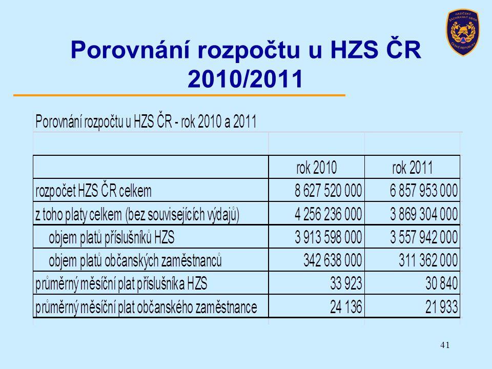 Porovnání rozpočtu u HZS ČR 2010/2011