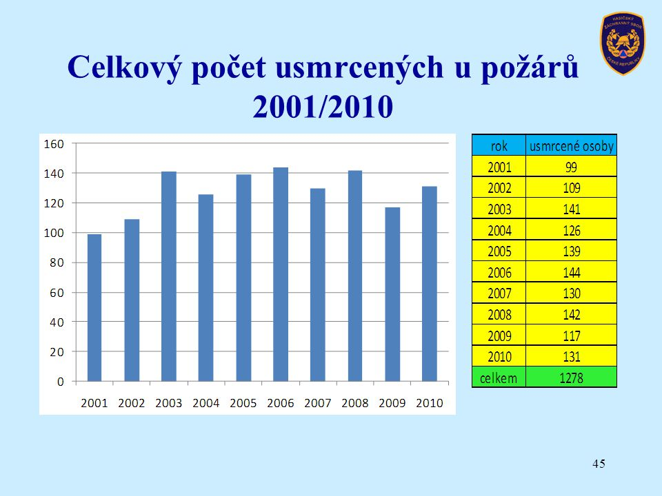 Celkový počet usmrcených u požárů 2001/2010