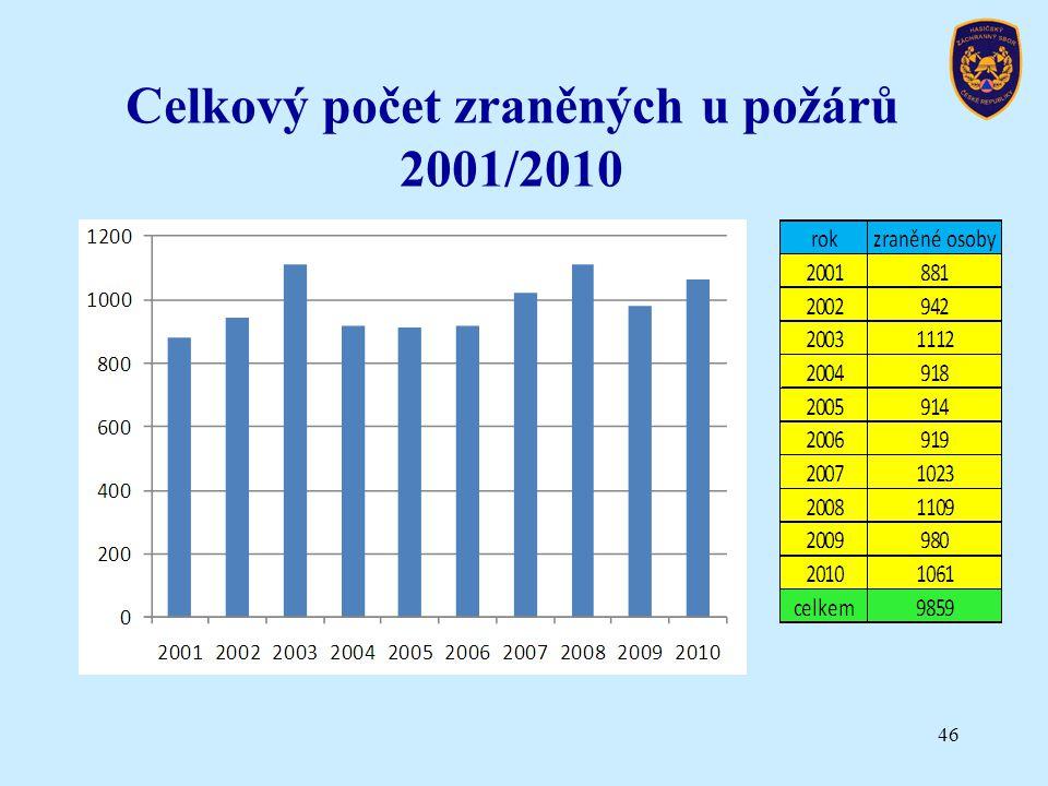 Celkový počet zraněných u požárů 2001/2010