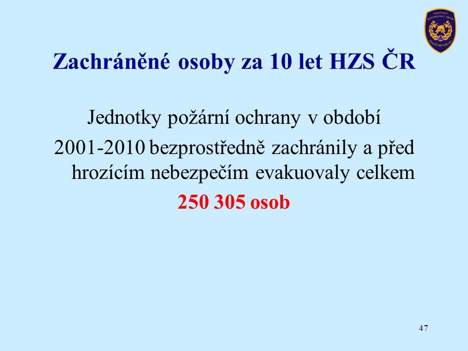 Zachráněné osoby za 10 let HZS ČR