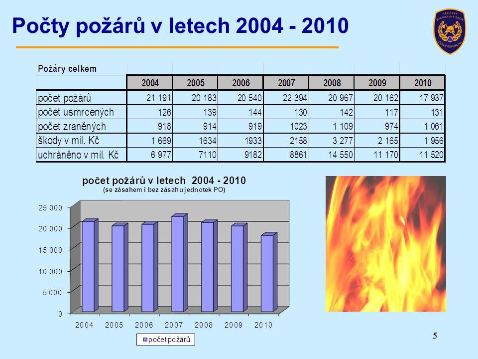 Počty požárů v letech 2004 - 2010 5