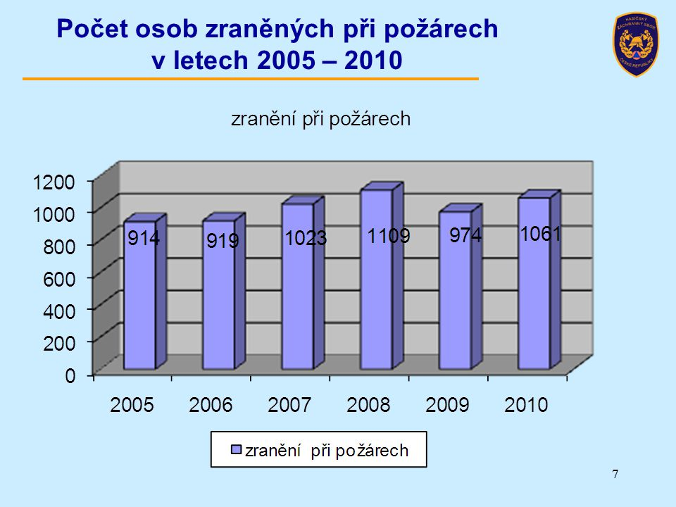 Počet osob zraněných při požárech v letech 2005 – 2010