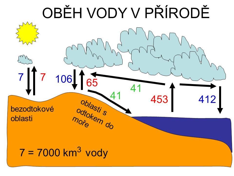 OBĚH VODY V PŘÍRODĚ 7 7 106 65 41 41 453 412 7 = 7000 km vody