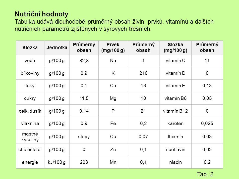 Nutriční hodnoty Tabulka udává dlouhodobě průměrný obsah živin, prvků, vitamínů a dalších nutričních parametrů zjištěných v syrových třešních.