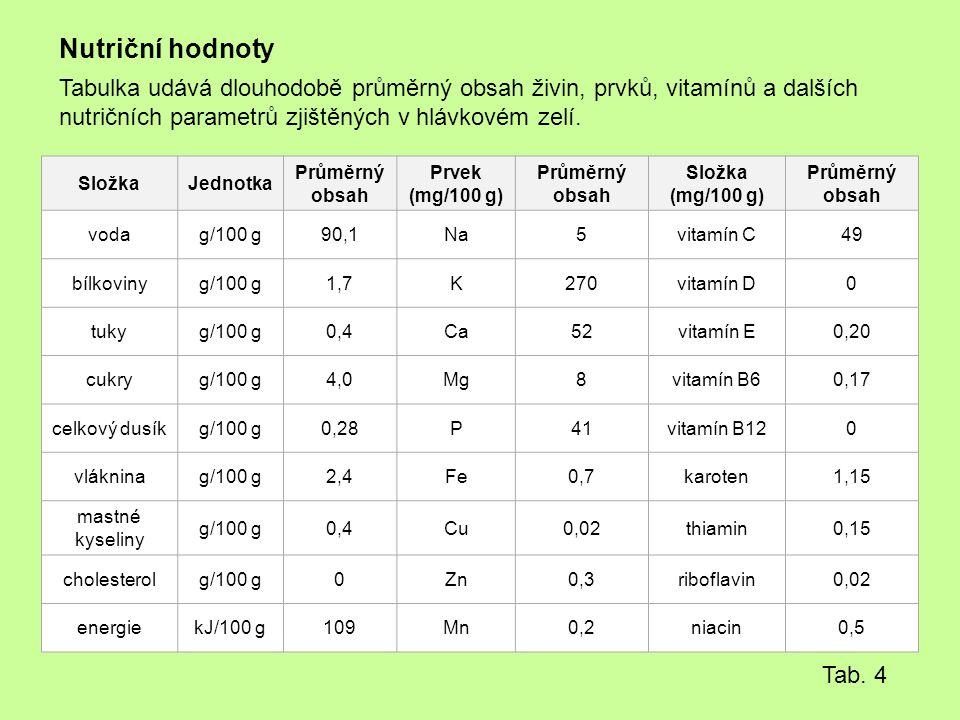 Nutriční hodnoty Tabulka udává dlouhodobě průměrný obsah živin, prvků, vitamínů a dalších nutričních parametrů zjištěných v hlávkovém zelí.