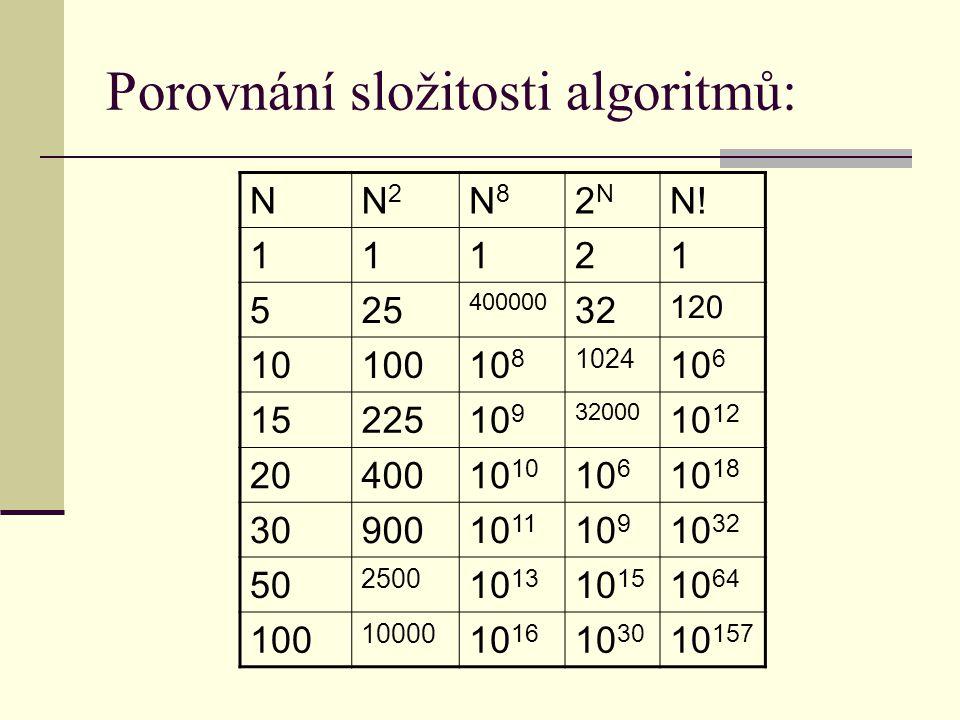 Porovnání složitosti algoritmů: