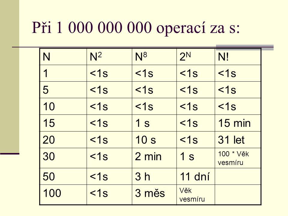 Při 1 000 000 000 operací za s: N N2 N8 2N N! 1 <1s 5 10 15 1 s