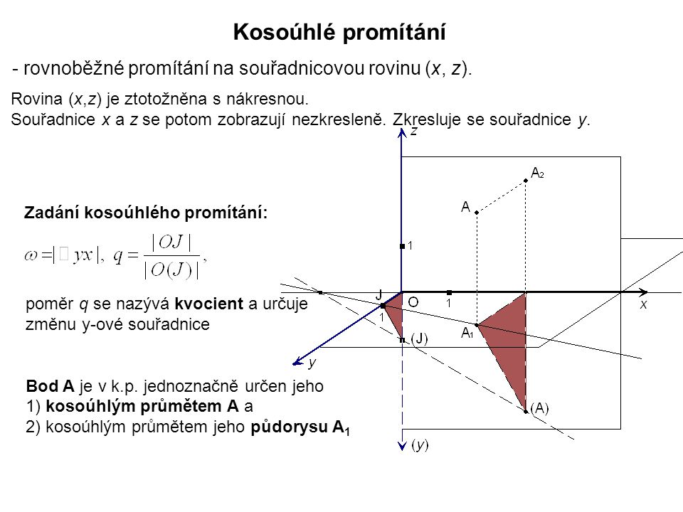 Kosoúhlé promítání - rovnoběžné promítání na souřadnicovou rovinu (x, z). Rovina (x,z) je ztotožněna s nákresnou.