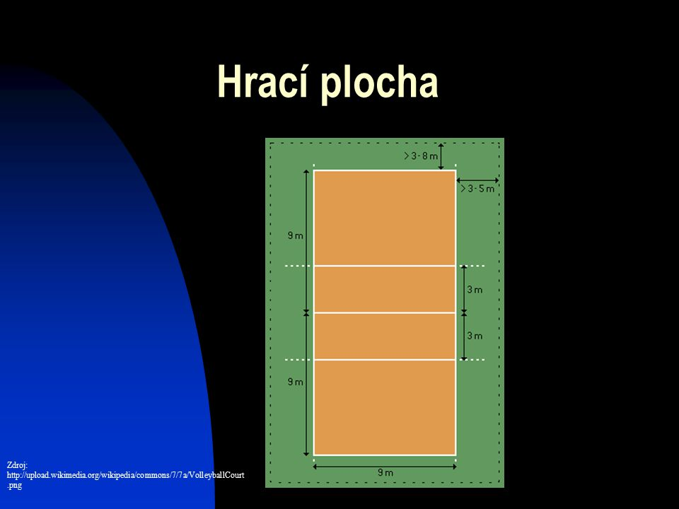 Hrací plocha Zdroj: http://upload.wikimedia.org/wikipedia/commons/7/7a/VolleyballCourt.png