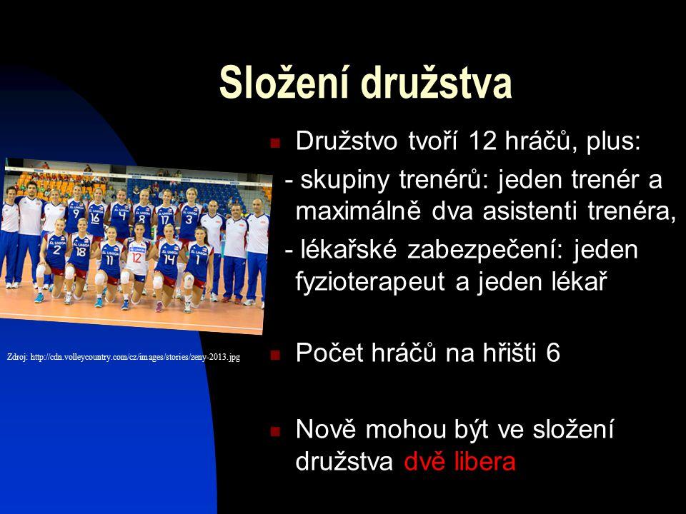 Složení družstva Družstvo tvoří 12 hráčů, plus: