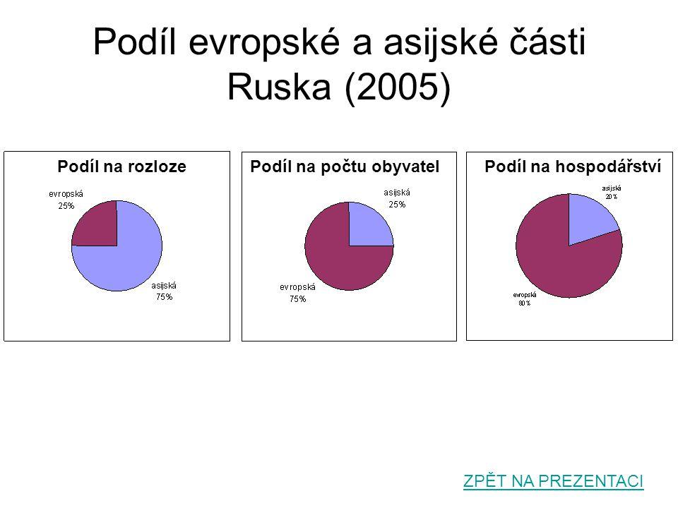 Podíl evropské a asijské části Ruska (2005)