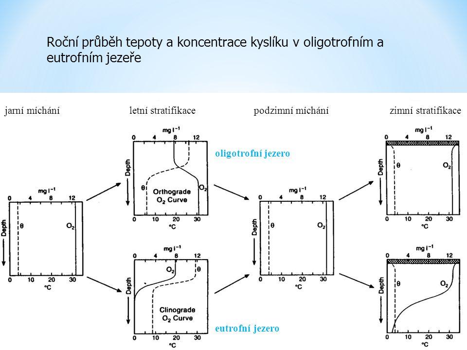 Roční průběh tepoty a koncentrace kyslíku v oligotrofním a