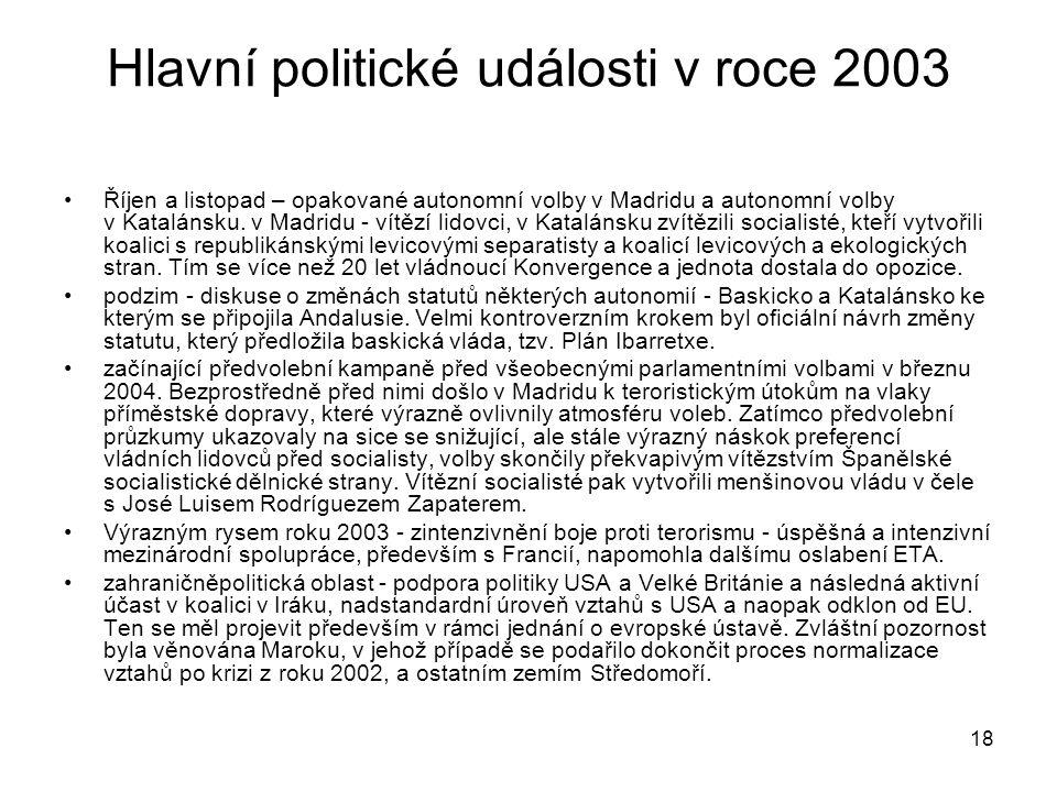 Hlavní politické události v roce 2003