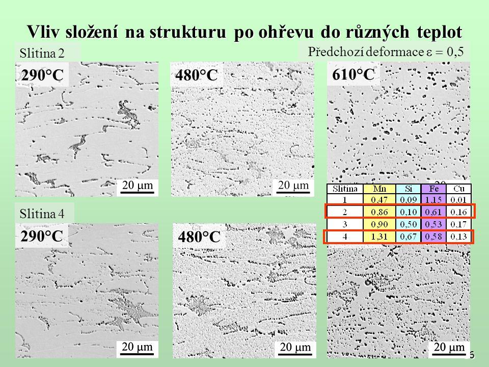 Vliv složení na strukturu po ohřevu do různých teplot