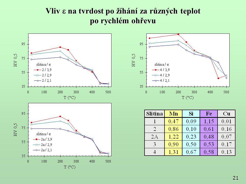 Vliv e na tvrdost po žíhání za různých teplot po rychlém ohřevu