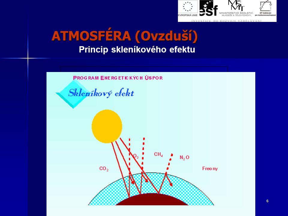 ATMOSFÉRA (Ovzduší) Princip skleníkového efektu.