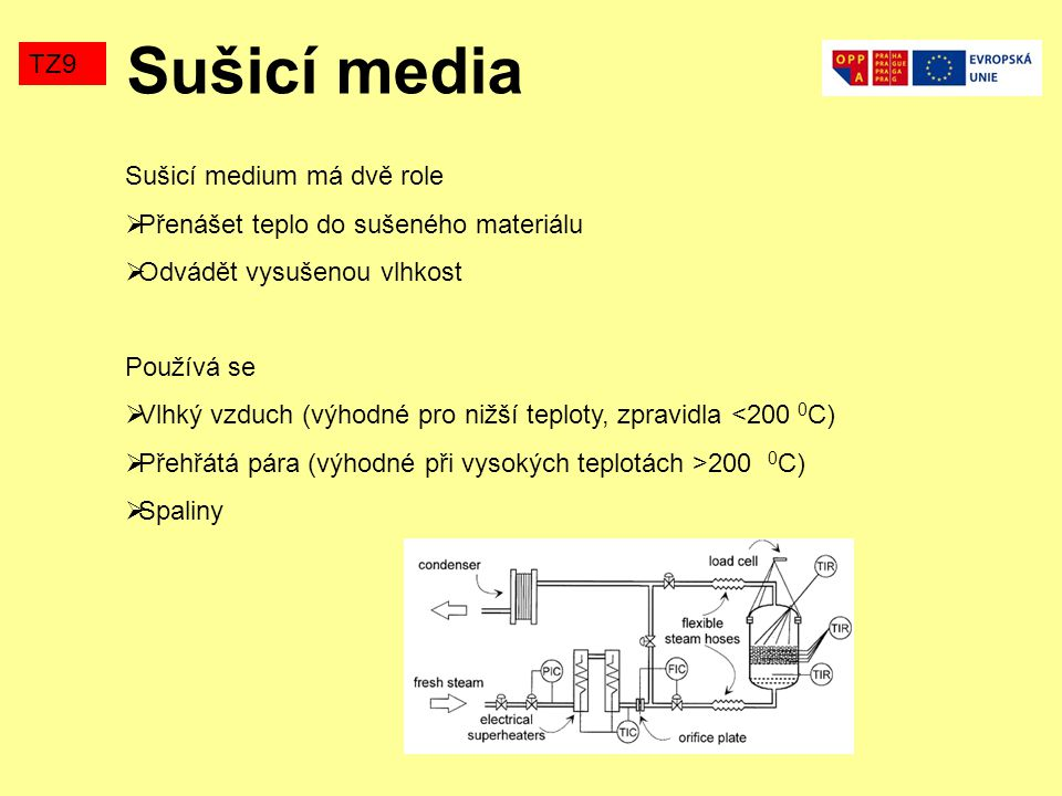 Sušicí media TZ9 Sušicí medium má dvě role