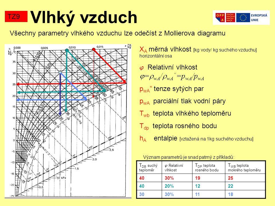 Vlhký vzduch TZ9. Všechny parametry vlhkého vzduchu lze odečíst z Mollierova diagramu.