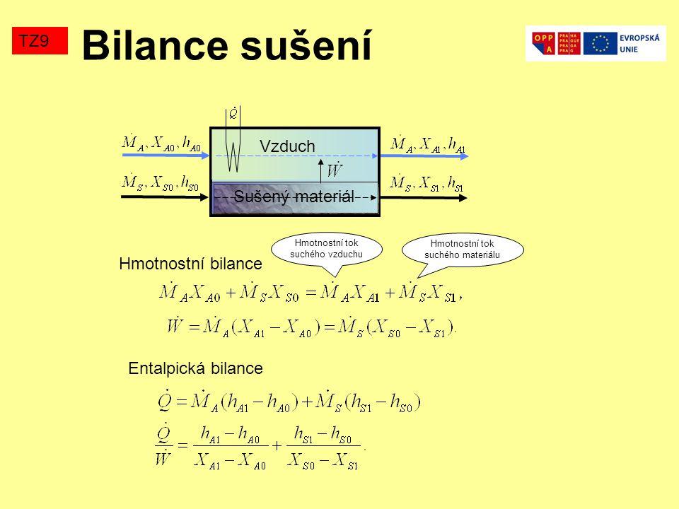Bilance sušení TZ9 Vzduch Sušený materiál Hmotnostní bilance