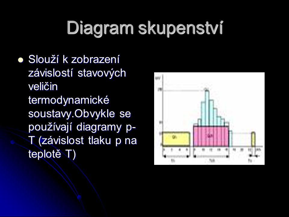 Diagram skupenství