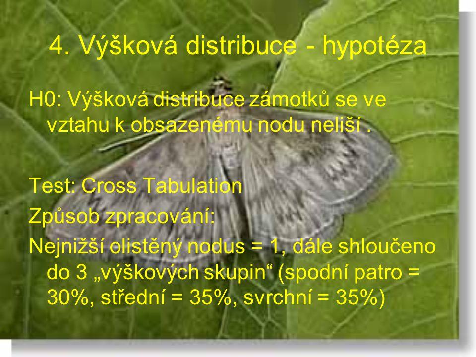 4. Výšková distribuce - hypotéza