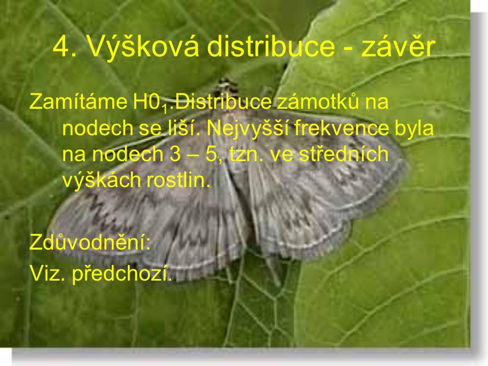 4. Výšková distribuce - závěr