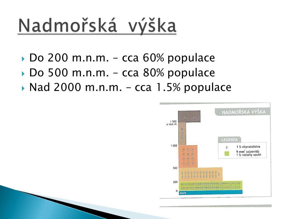 Nadmořská výška Do 200 m.n.m. – cca 60% populace