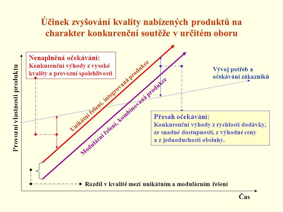 Účinek zvyšování kvality nabízených produktů na charakter konkurenční soutěže v určitém oboru