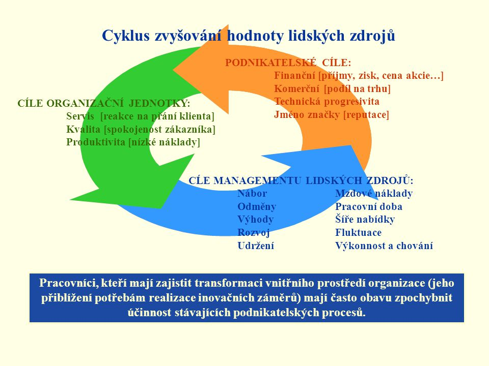 Cyklus zvyšování hodnoty lidských zdrojů