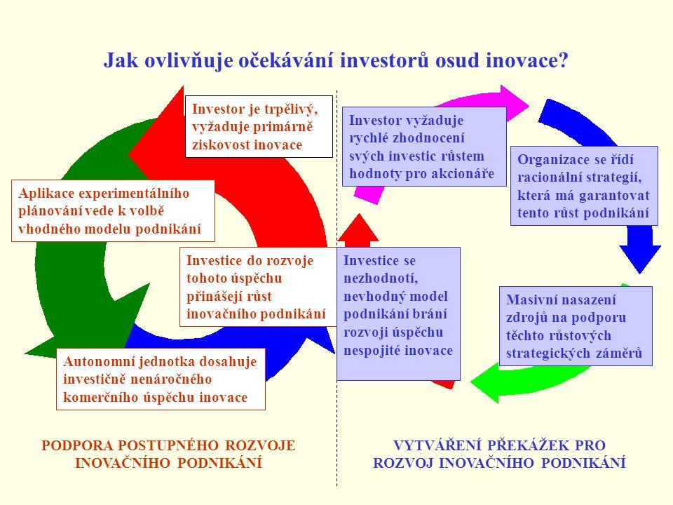 Jak ovlivňuje očekávání investorů osud inovace