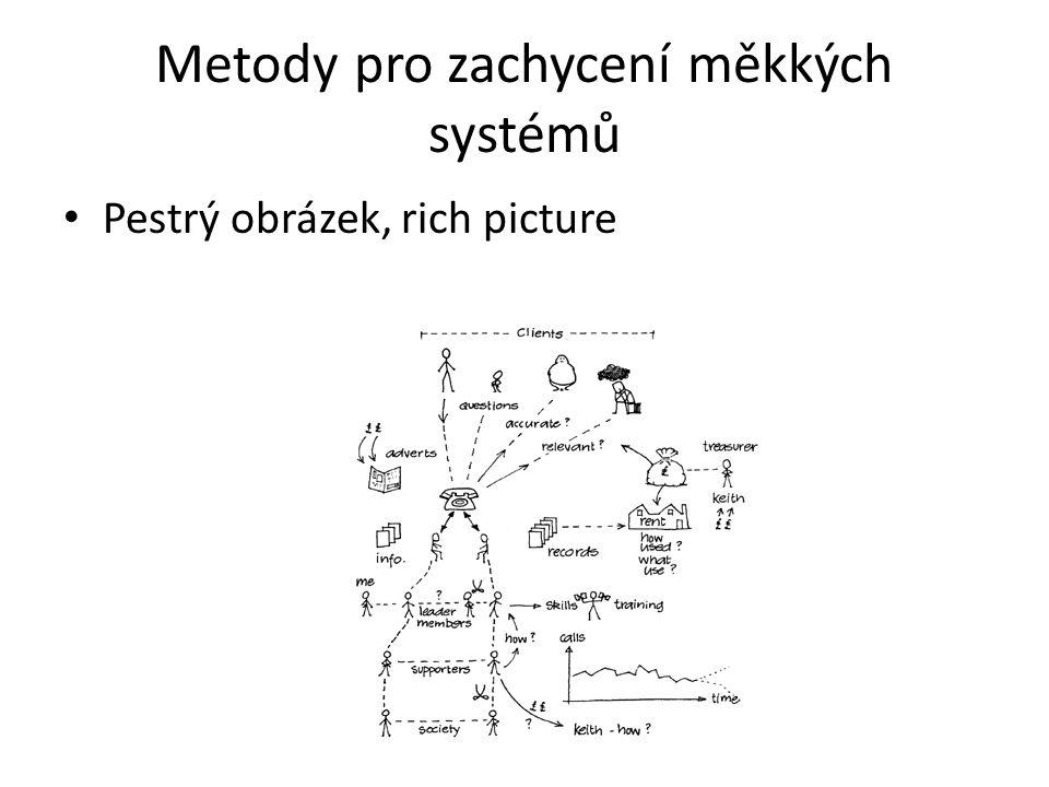 Metody pro zachycení měkkých systémů