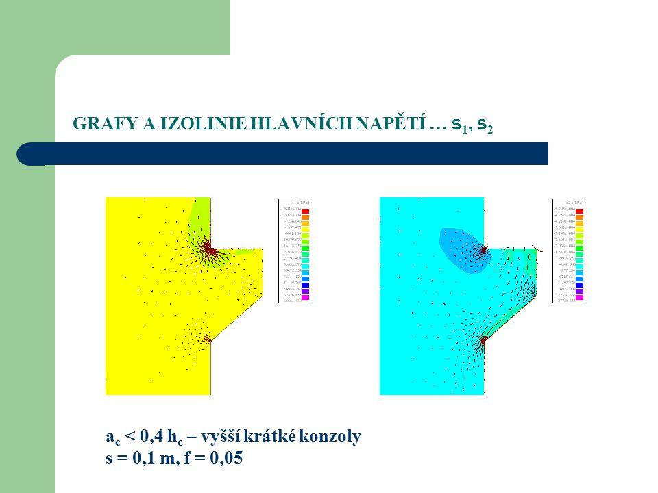 GRAFY A IZOLINIE HLAVNÍCH NAPĚTÍ … s1, s2