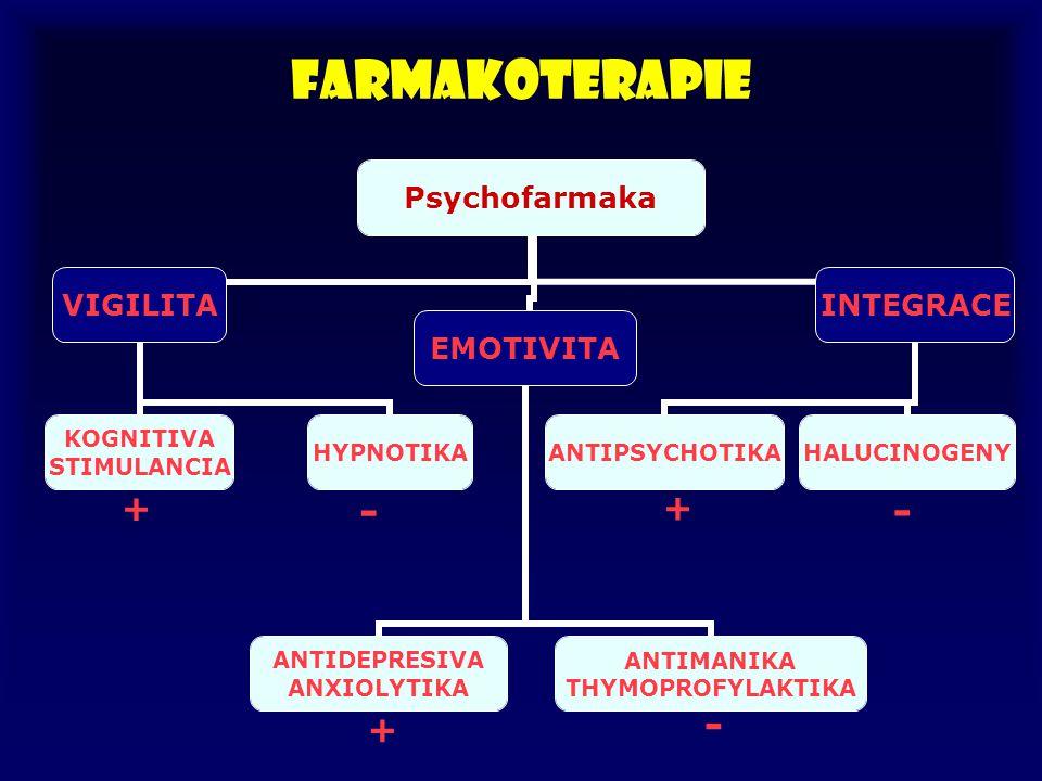 Farmakoterapie + - + - +