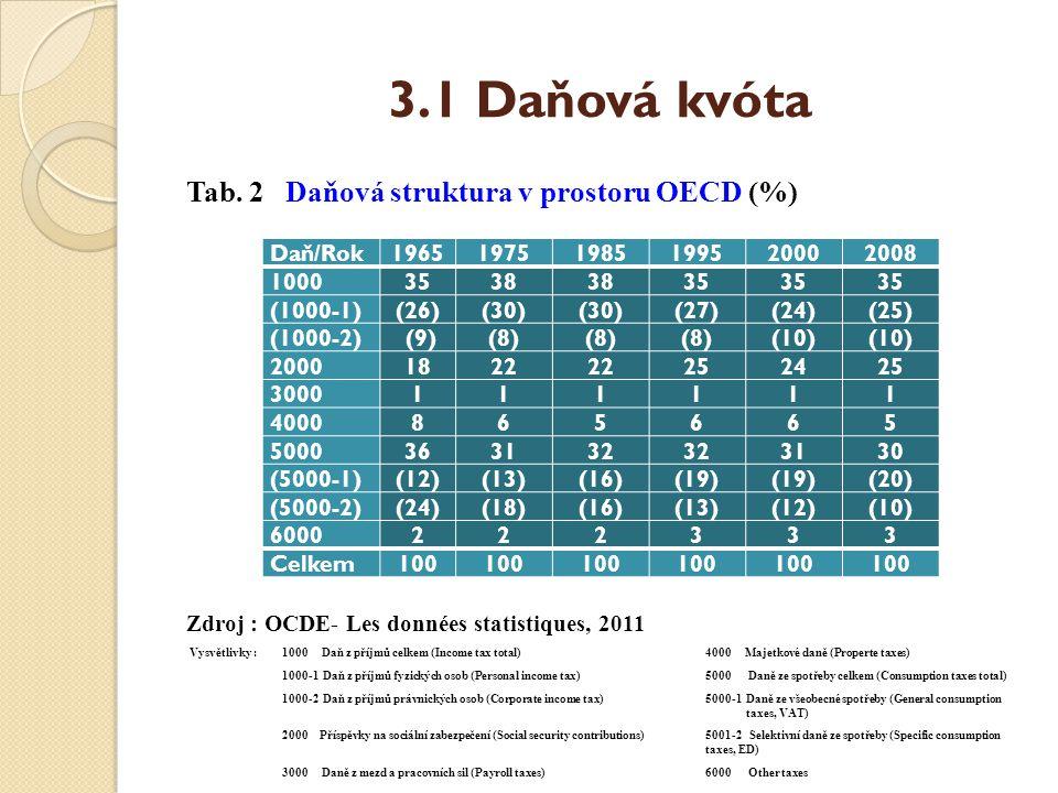 3.1 Daňová kvóta Tab. 2 Daňová struktura v prostoru OECD (%)