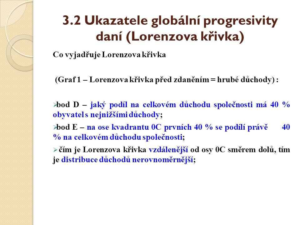 3.2 Ukazatele globální progresivity daní (Lorenzova křivka)