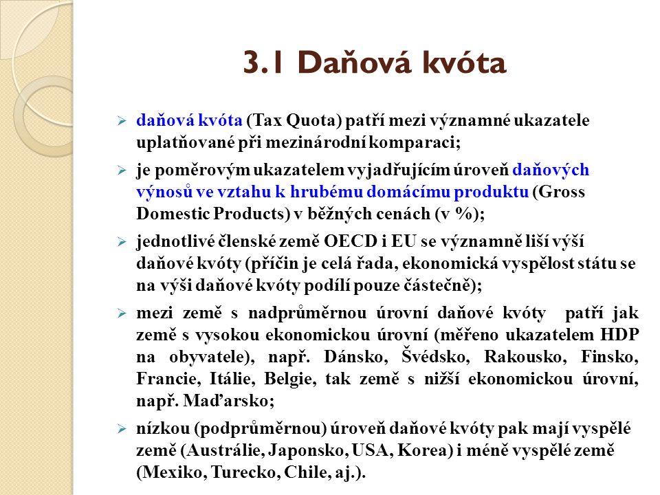 3.1 Daňová kvóta daňová kvóta (Tax Quota) patří mezi významné ukazatele uplatňované při mezinárodní komparaci;