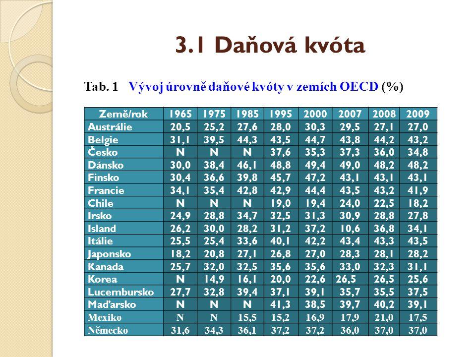 3.1 Daňová kvóta Tab. 1 Vývoj úrovně daňové kvóty v zemích OECD (%)