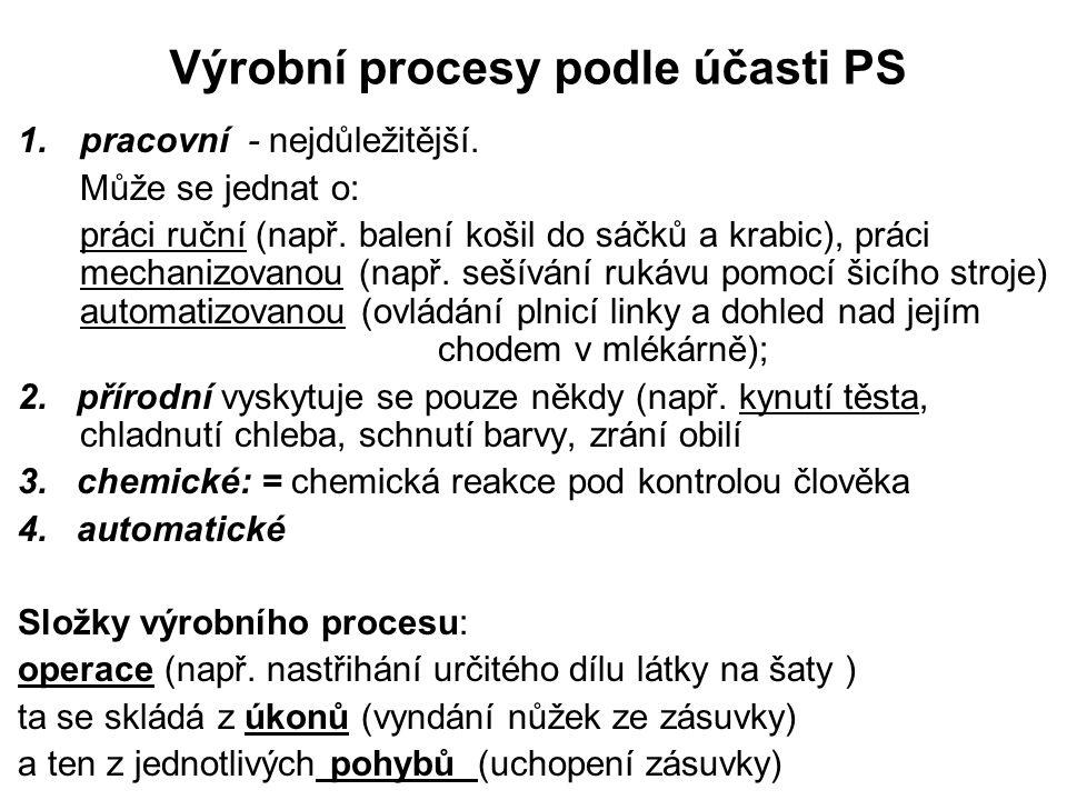 Výrobní procesy podle účasti PS
