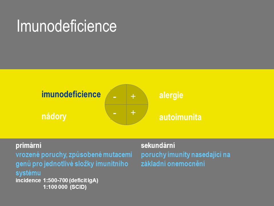 Imunodeficience + - imunodeficience nádory alergie autoimunita