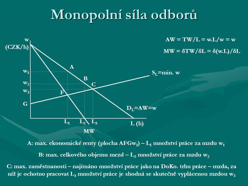 Monopolní síla odborů w (CZK/h) AW = TW/L = w.L/w = w
