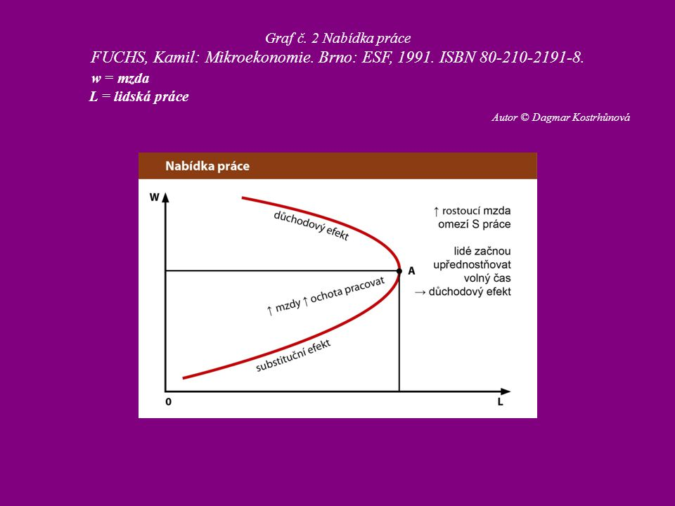 FUCHS, Kamil: Mikroekonomie. Brno: ESF, 1991. ISBN 80-210-2191-8.
