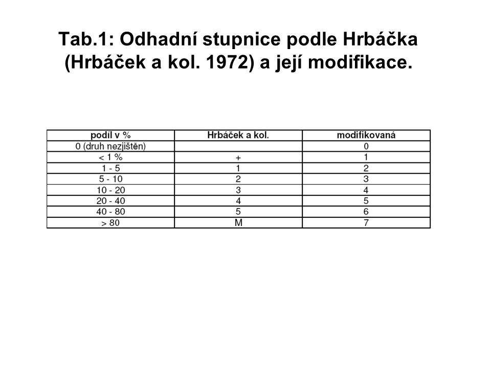 Tab. 1: Odhadní stupnice podle Hrbáčka (Hrbáček a kol